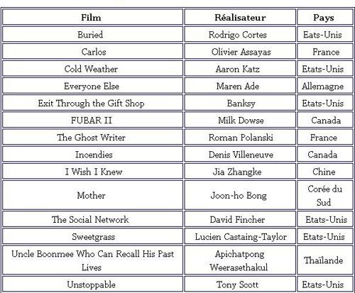 Liste des meilleurs films de l 39 ann e 2010 selon le magazine canadien eye weekly le quotidien - Meilleur cuisine au monde classement ...